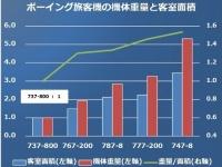 ボーイング社の旅客機の機種ごとの機体重量と、客室面積とその比率