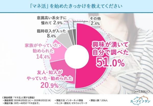約60%の女性が、マネ活で得た利益はいくら? 始めたきっかけ・難しさの実態