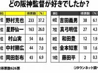 「どの阪神監督が好きでしたか?」順位表(Jタウンネット調べ)