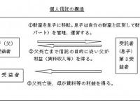 個人信託の構造図
