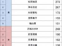 声優人気ランキング2016(同性支持)