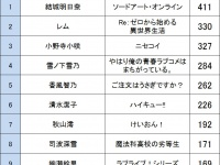 """アニメ""""顔だけ""""総選挙 女性キャラクター編"""