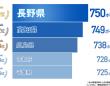 日本一「胃に向き合ってる」県民は? 明治「胃人度調査」で判明