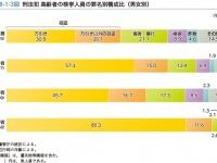 刑法犯 高齢者の検挙人員の罪名別構成比(『犯罪白書』平成29年版)