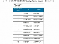 「2016年世界生活環境調査(Quality of Living Survey)‐都市ランキング」