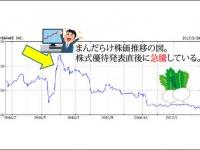まんだらけ株価推移。2016年5月末の新優待制度発表で株価急上昇(グラフはYahoo!ファイナンスより)
