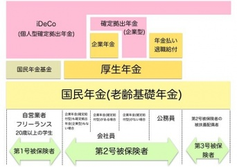 日本の年金制度
