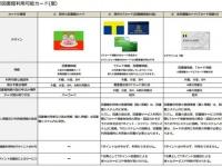 多賀城市立図書館で選択できるカード(「平成27年第11回 教育委員会定例会議案資料」より)