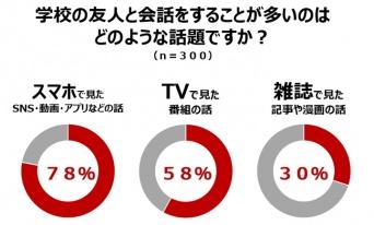 株式会社NTTドコモ のプレスリリース画像