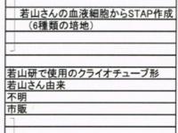理研から取得した小保方氏の冷凍庫保全リスト