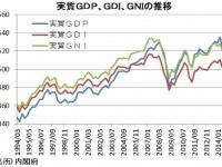 実質GDP、GDI、GNIの推移(「内閣府」より)