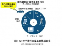 IDTの半導体の売上高構成比率