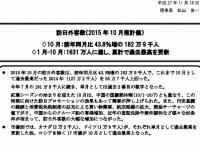 平成27年度10月までの外国人訪問客数(「JNTO HP」より)