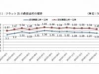 図表1 フラット35の最低金利の推移(資料:住宅金融支援機構ホームページより)