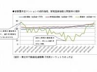 首都圏中古マンションの成約価格、新規登録価格と開差率の推移(「東日本不動産流通機構『月例マーケットウオッチ』」より)