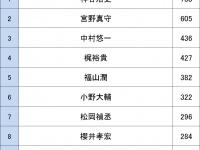 アニメファンが選ぶ「男性声優人気ランキング2017」