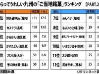「もらってうれしい九州の『ご当地銘菓』は?【PART.2】」(Jタウンネット調べ)