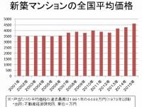 新築マンションの全国平均価格