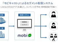 モビルス株式会社のプレスリリース画像