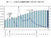 人口及び人口増減率の推移(「総務省統計局 HP」より)