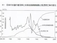 日本の水道の普及率と水系伝染病患者数と乳児死亡率の変化