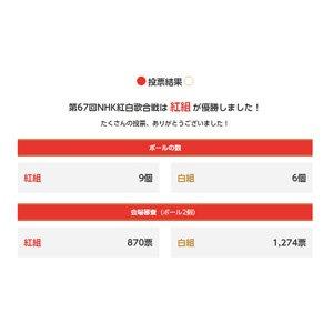 謎だった『投票結果|第67回NHK紅白歌合戦』