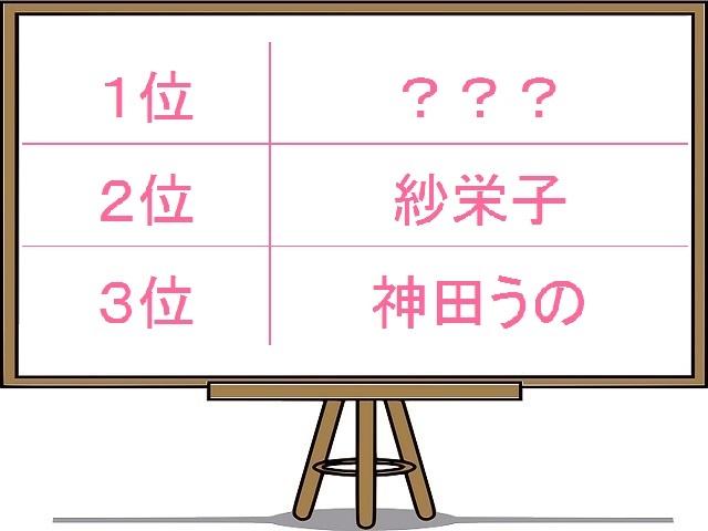 紗栄子、うのよりヒドい!「うんざりブログ」な女性芸能人1位は?