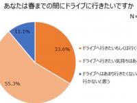 一般社団法人 日本自動車連盟のプレスリリース画像