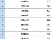 声優人気ランキング2016(女性声優)