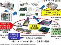 コンピュータに使われる半導体製品