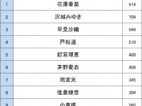 声優人気ランキング2015(女性声優編)