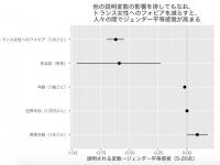 (統計に興味のある方に:黒丸が点推定、直線が95%区画推定です)