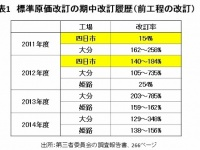 表1 標準原価改訂の期中改訂履歴(前工程の履歴)