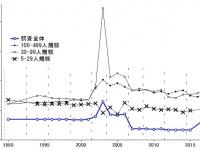 図1: 毎月勤労統計調査における誤差率の推移 (1990-2017年)