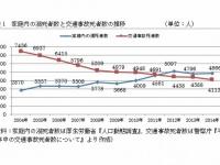 家庭内の溺死者数と交通事故死者数の推移
