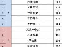 声優人気ランキング2015(同性支持編)