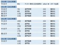 2010~2012年の読書調査より(編集部作成)