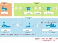 電力供給の仕組み(「資源エネルギー庁 HP」より)