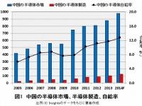 中国の半導体市場、半導体製造、自給率