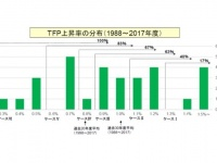 TFP上昇率の度数分布