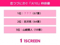 2位:吉沢亮、1位は? 「火10枠」で相手役を演じてほしい俳優ランキング