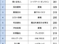 """アニメ""""顔だけ""""総選挙 男性キャラクター編"""