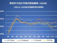 航空から見た中国の景気動向