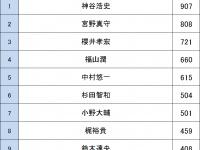 声優人気ランキング2016(男性声優)