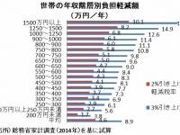 世帯の年収階層別負担軽減額