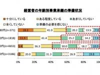 経営者の年齢別事業承継の準備状況(「中小企業庁 HP」より)